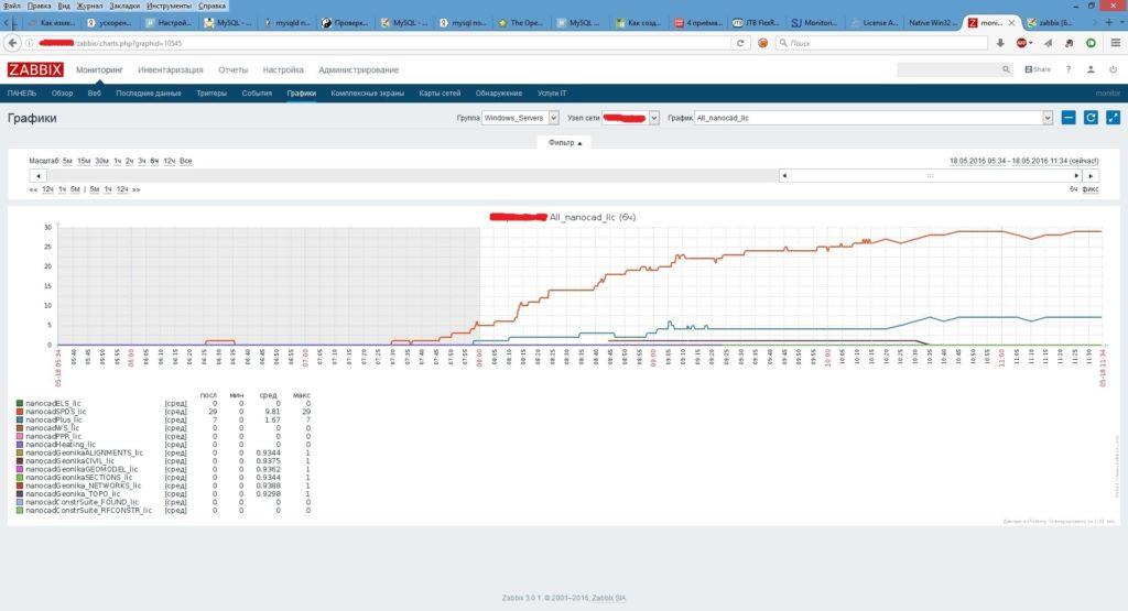 Zabbix график использования лицензий NanoCAD